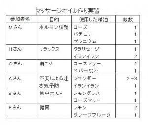マッサージオイルレシピ (1)